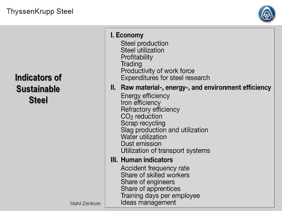 Indicators of Sustainable Steel