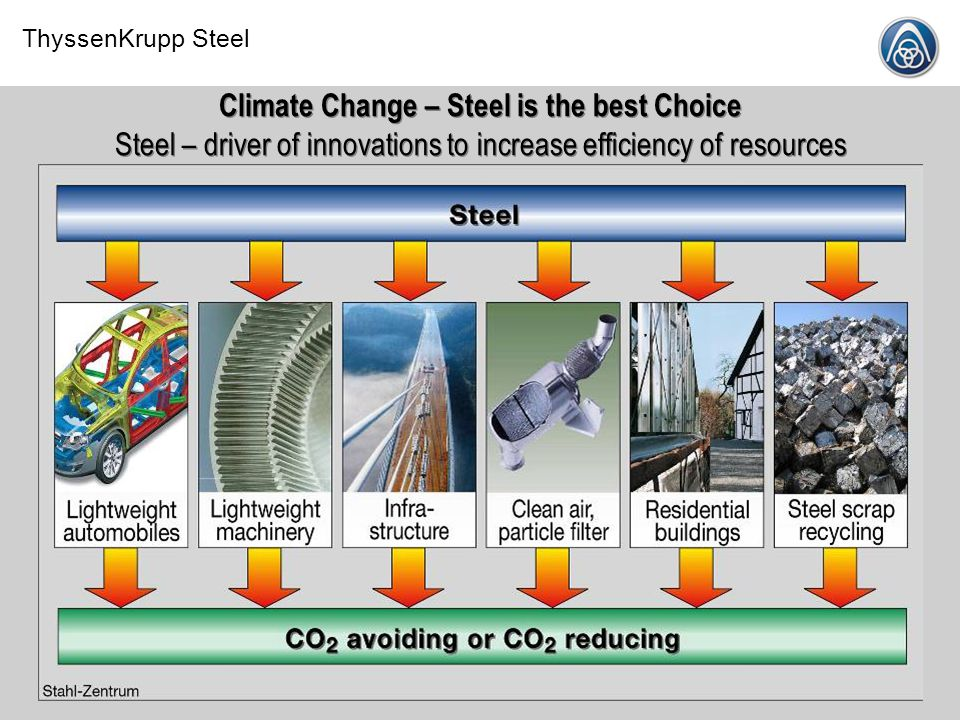 Climate Change – Steel is the best Choice Steel – driver of innovations to increase efficiency of resources