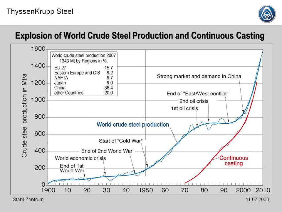 Explosion of World Crude Steel Production and Continuous Casting