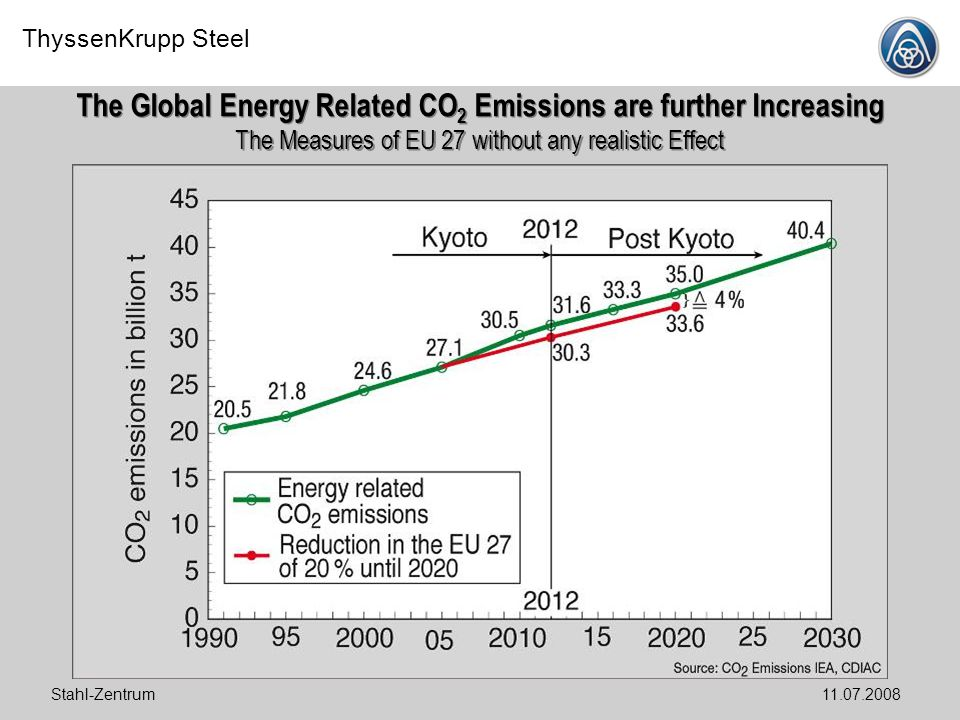 The Global Energy Related CO2 Emissions are further Increasing The Measures of EU 27 without any realistic Effect