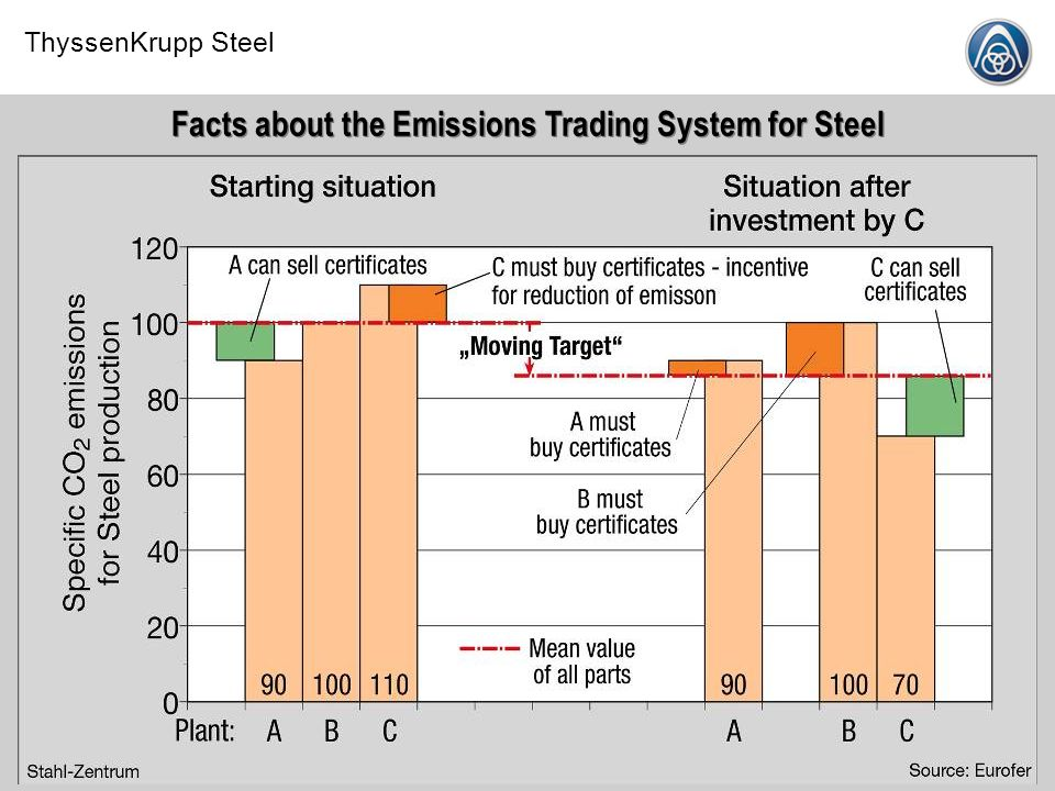 Facts about the Emissions Trading System for Steel