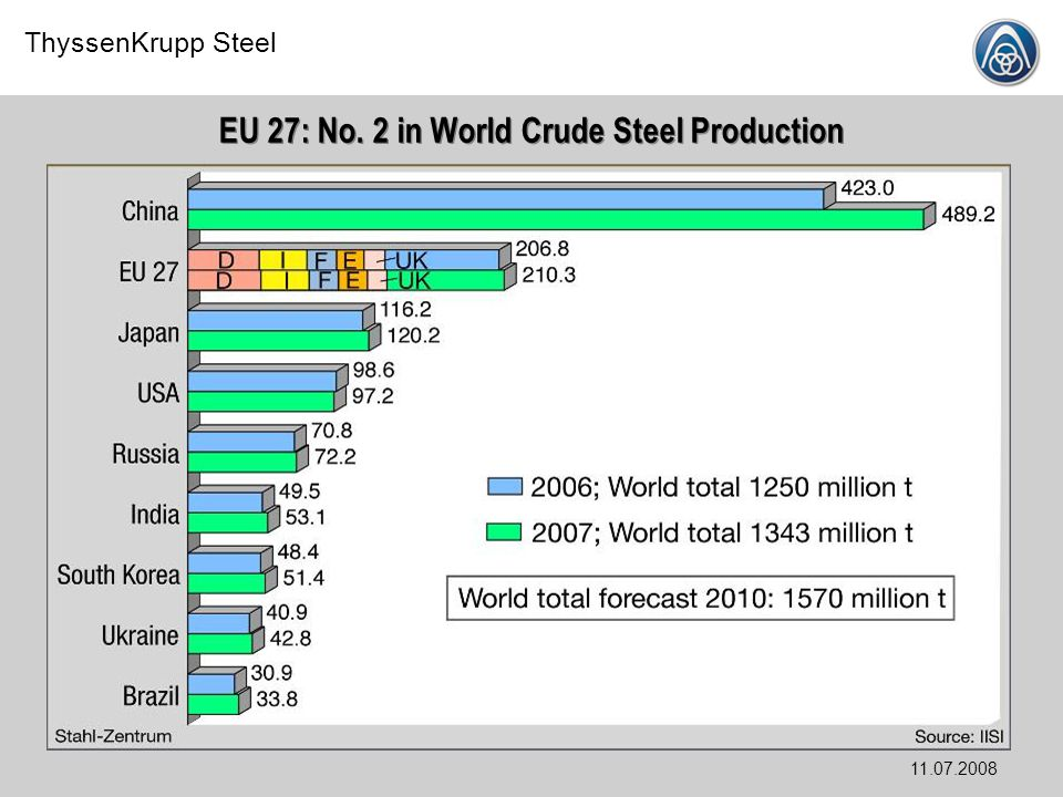 EU 27: No. 2 in World Crude Steel Production