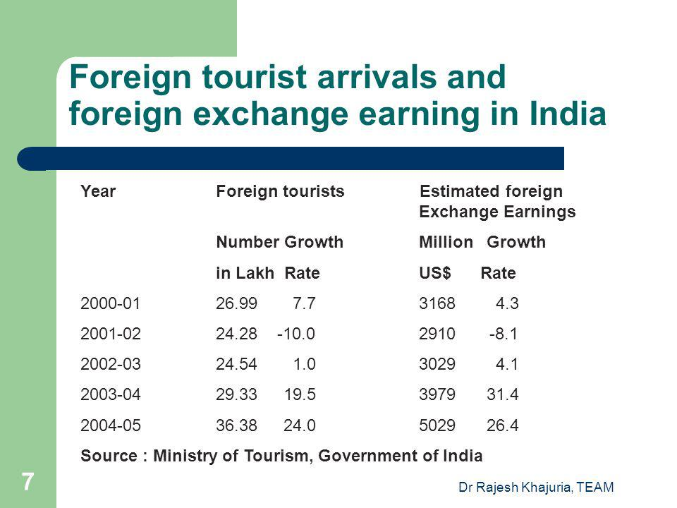 Foreign tourist arrivals and foreign exchange earning in India