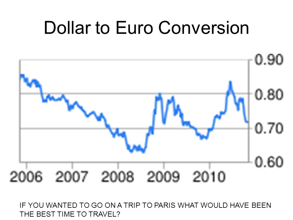 Dollar to Euro Conversion