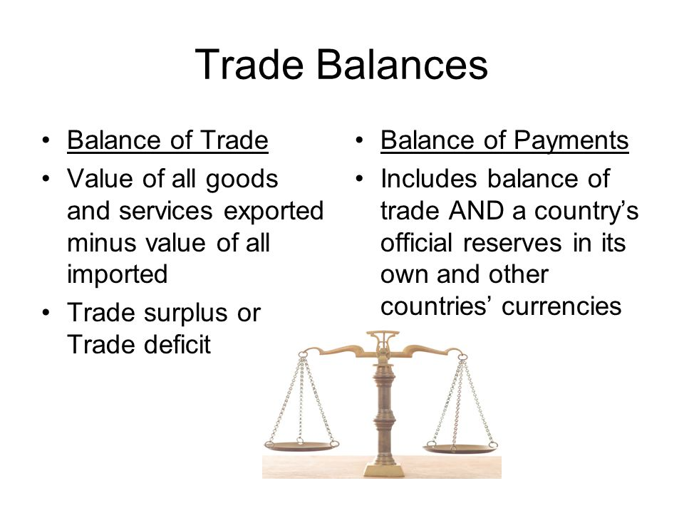 Trade Balances Balance of Trade