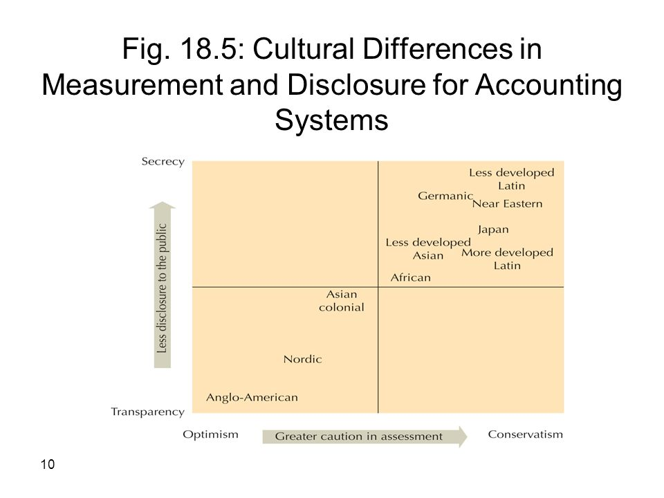 Fig. 18.5: Cultural Differences in Measurement and Disclosure for Accounting Systems