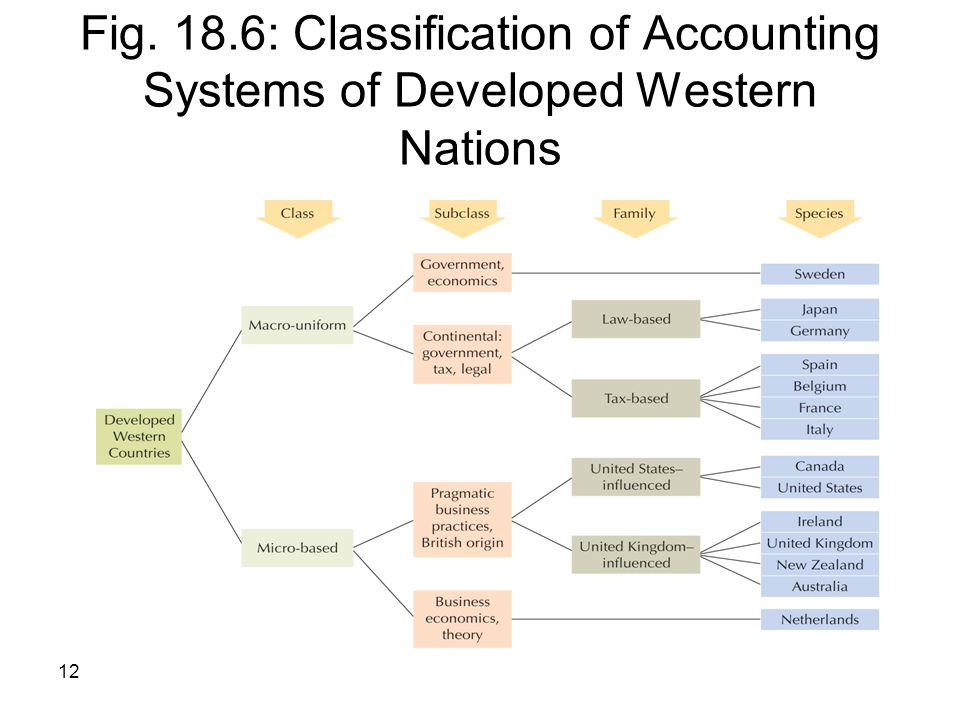 Fig. 18.6: Classification of Accounting Systems of Developed Western Nations