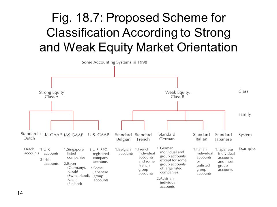 Fig. 18.7: Proposed Scheme for Classification According to Strong and Weak Equity Market Orientation