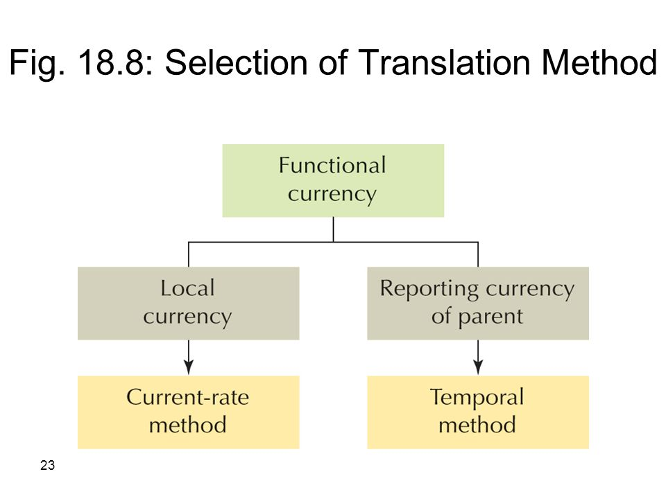 Fig. 18.8: Selection of Translation Method