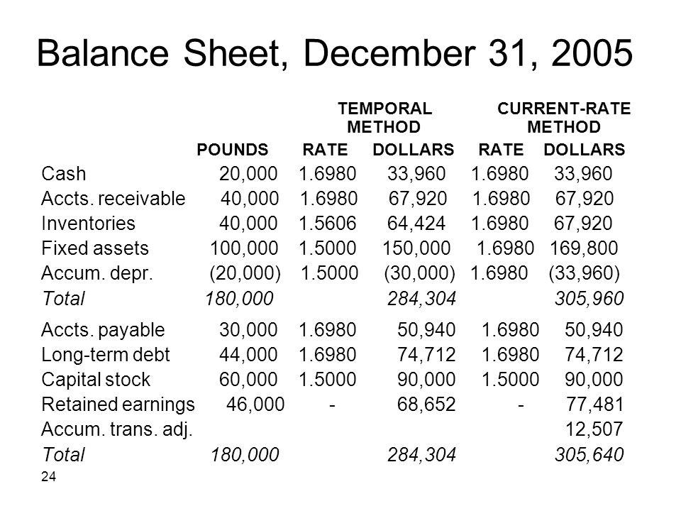 Balance Sheet, December 31, 2005