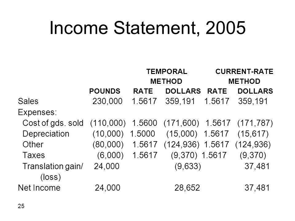 Income Statement, 2005 Sales 230,000 1.5617 359,191 1.5617 359,191