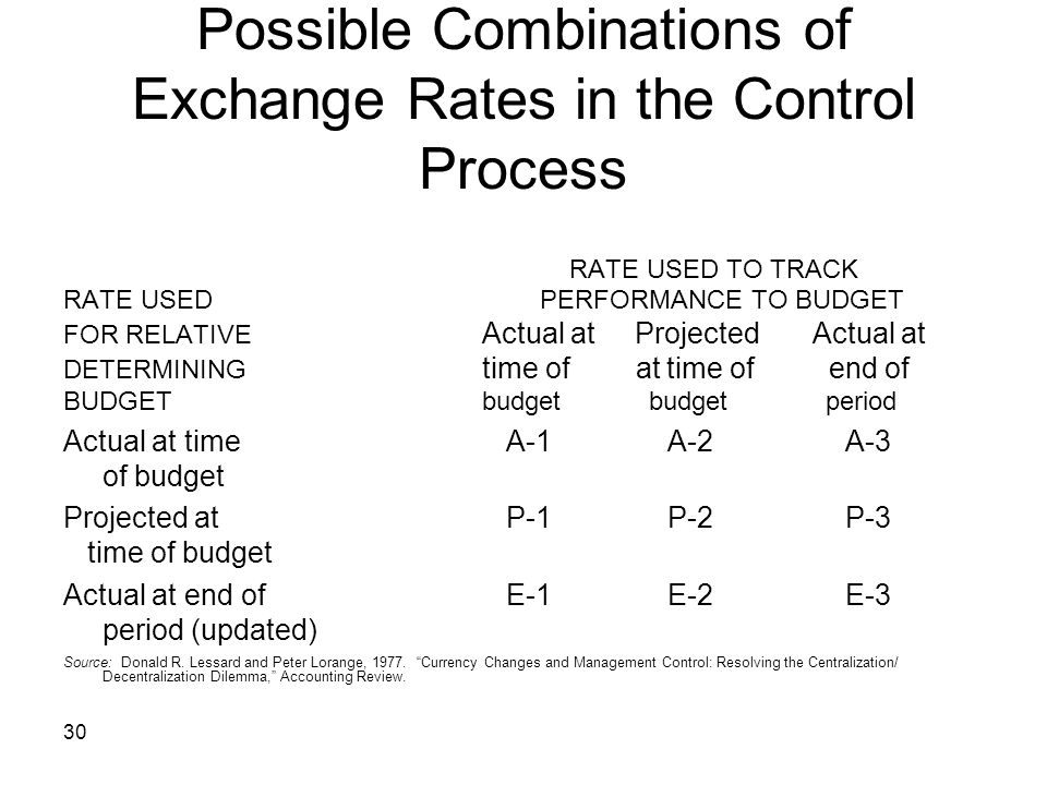 Possible Combinations of Exchange Rates in the Control Process