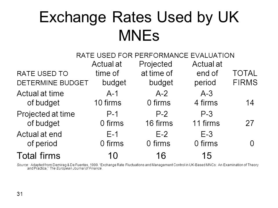 Exchange Rates Used by UK MNEs