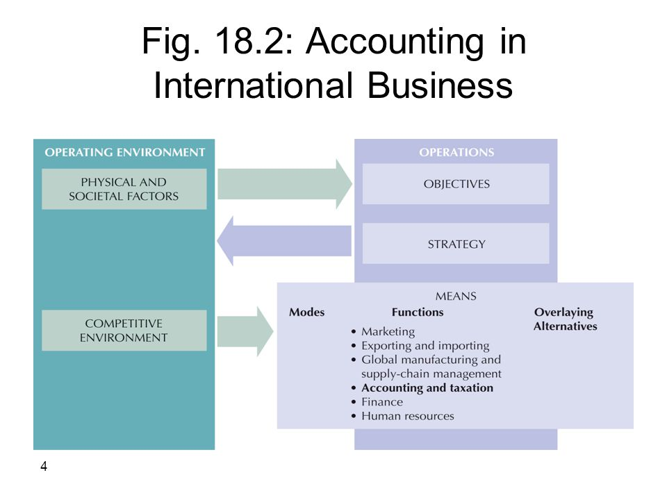 Fig. 18.2: Accounting in International Business