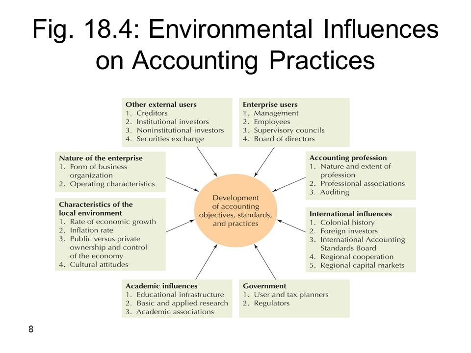 Fig. 18.4: Environmental Influences on Accounting Practices