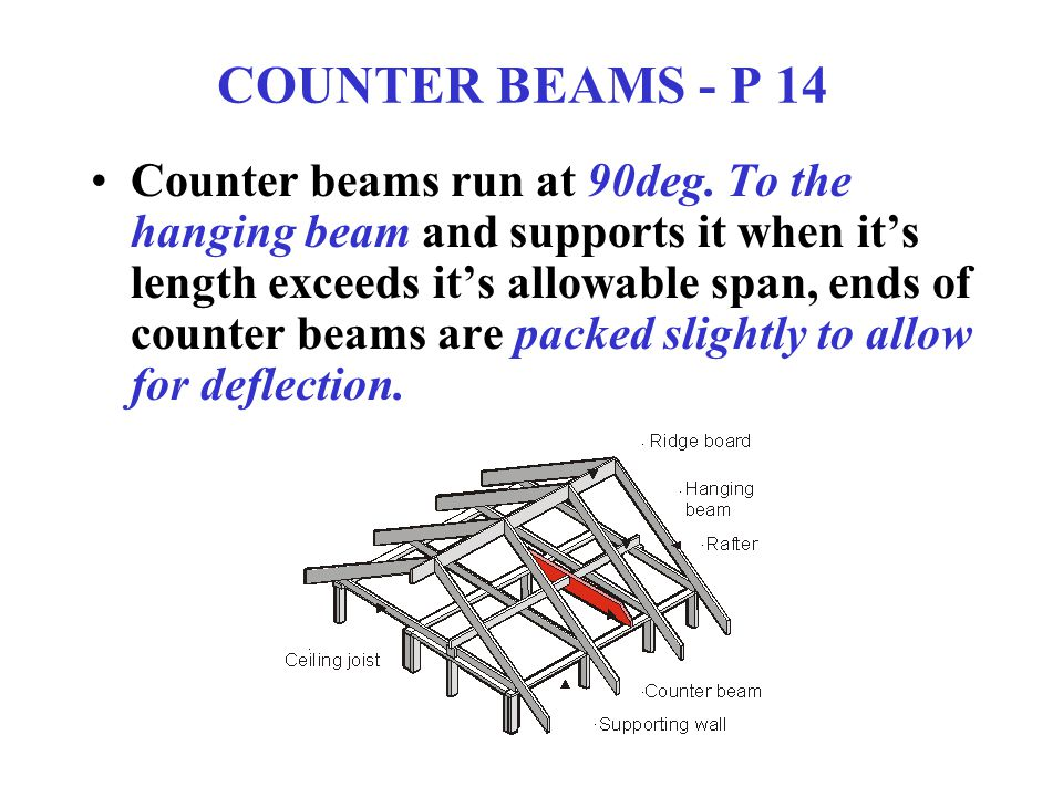 COUNTER BEAMS - P 14