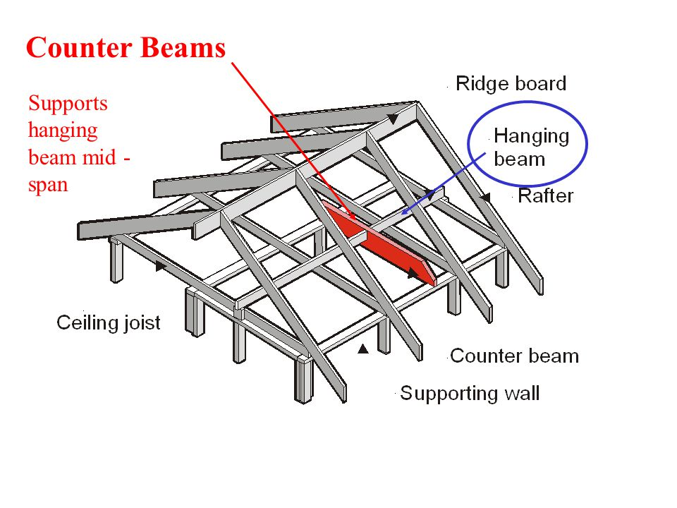 Counter Beams Supports hanging beam mid - span