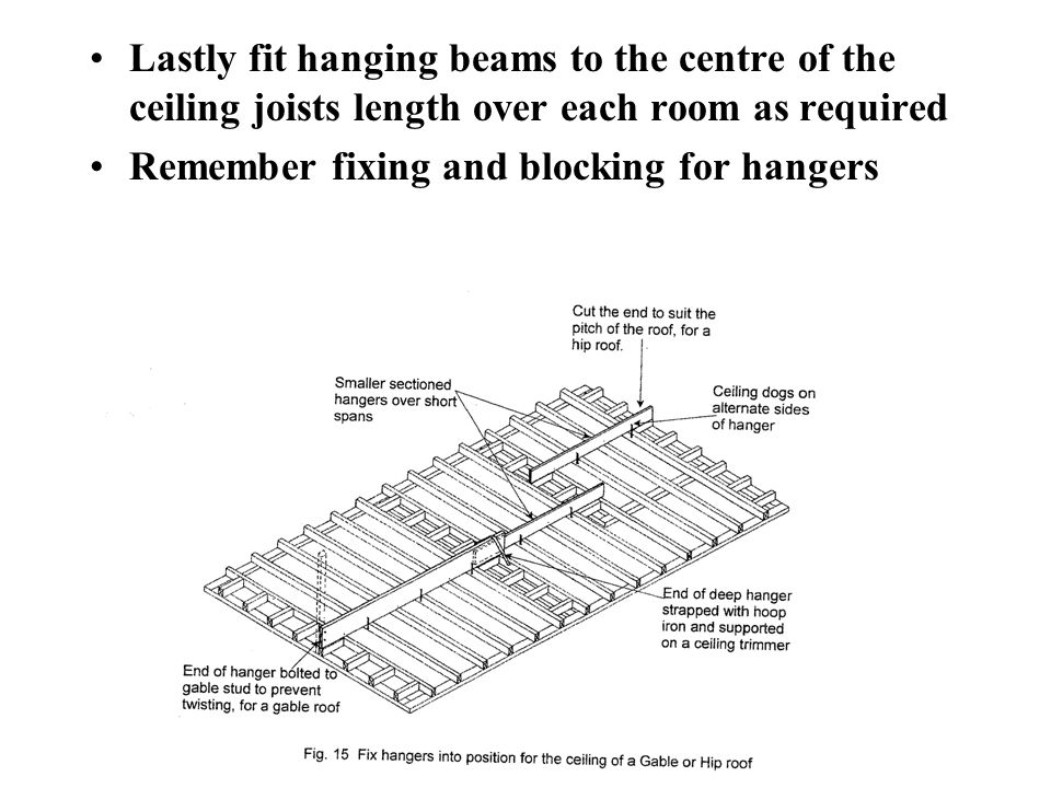 Lastly fit hanging beams to the centre of the ceiling joists length over each room as required