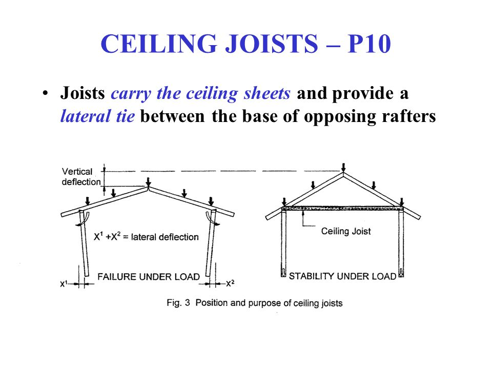 CEILING JOISTS – P10 Joists carry the ceiling sheets and provide a lateral tie between the base of opposing rafters.