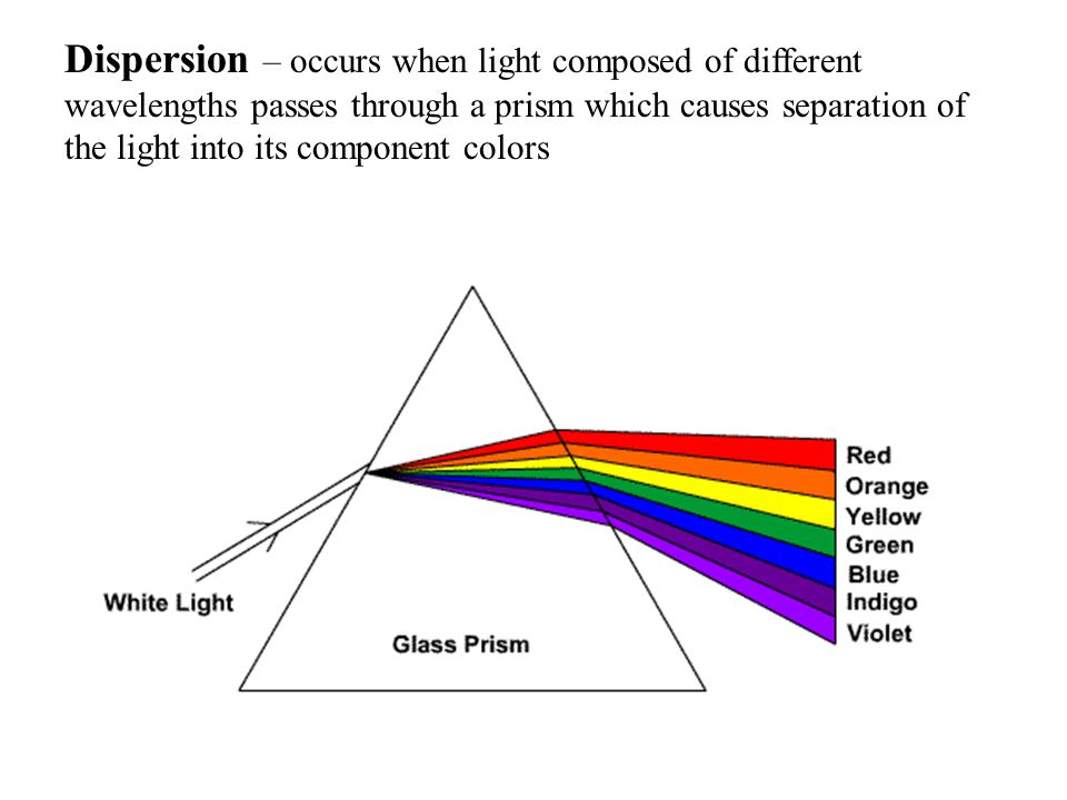 Dispersion – occurs when light composed of different wavelengths passes through a prism which causes separation of the light into its component colors