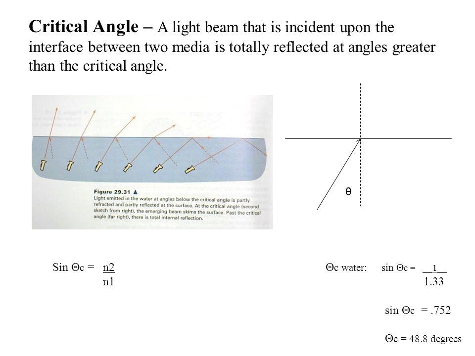 Critical Angle – A light beam that is incident upon the interface between two media is totally reflected at angles greater than the critical angle.