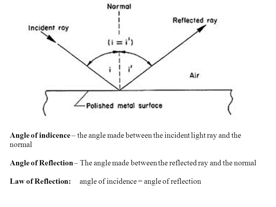 Angle of indicence – the angle made between the incident light ray and the normal