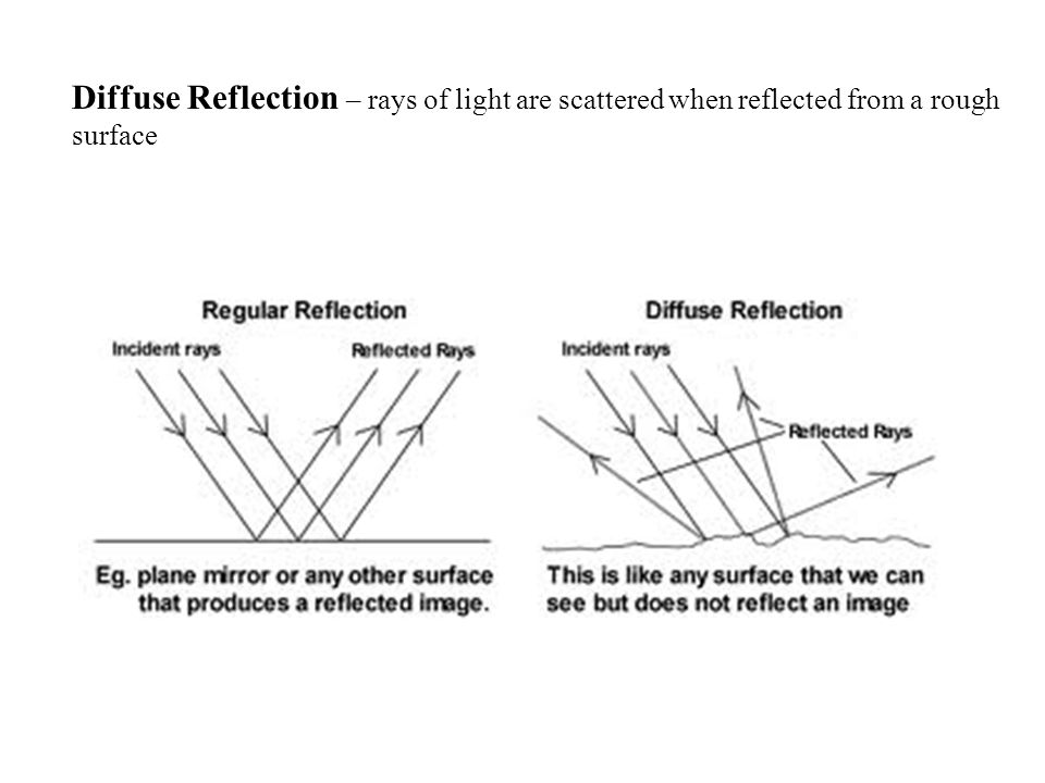 Diffuse Reflection – rays of light are scattered when reflected from a rough surface