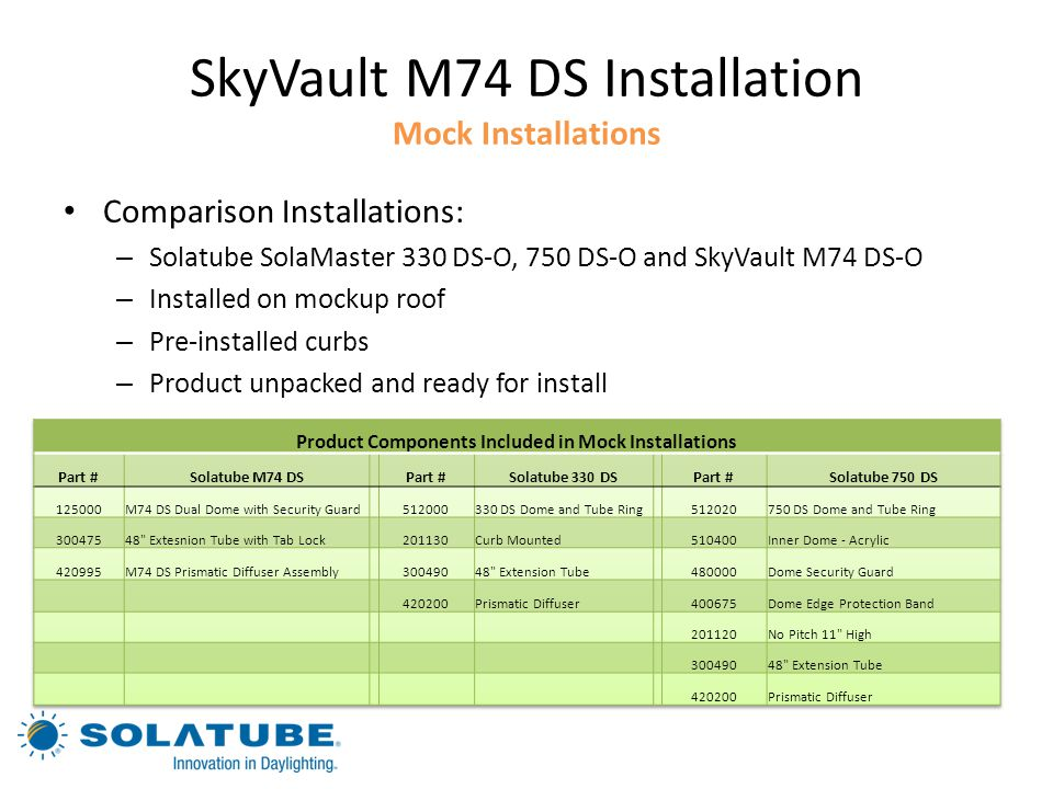 SkyVault M74 DS Installation Mock Installations
