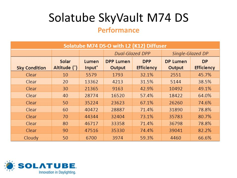 Solatube SkyVault M74 DS Performance