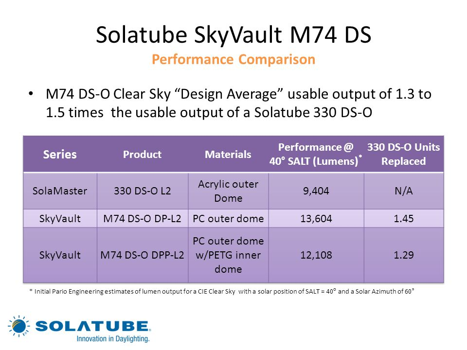 Solatube SkyVault M74 DS Performance Comparison