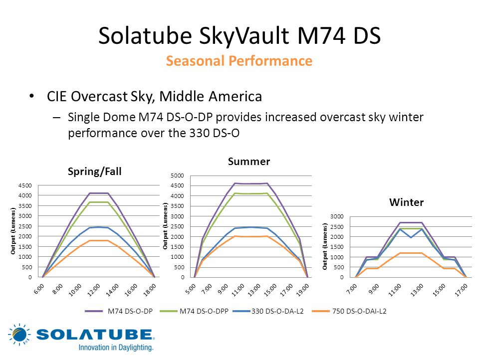 Solatube SkyVault M74 DS Seasonal Performance
