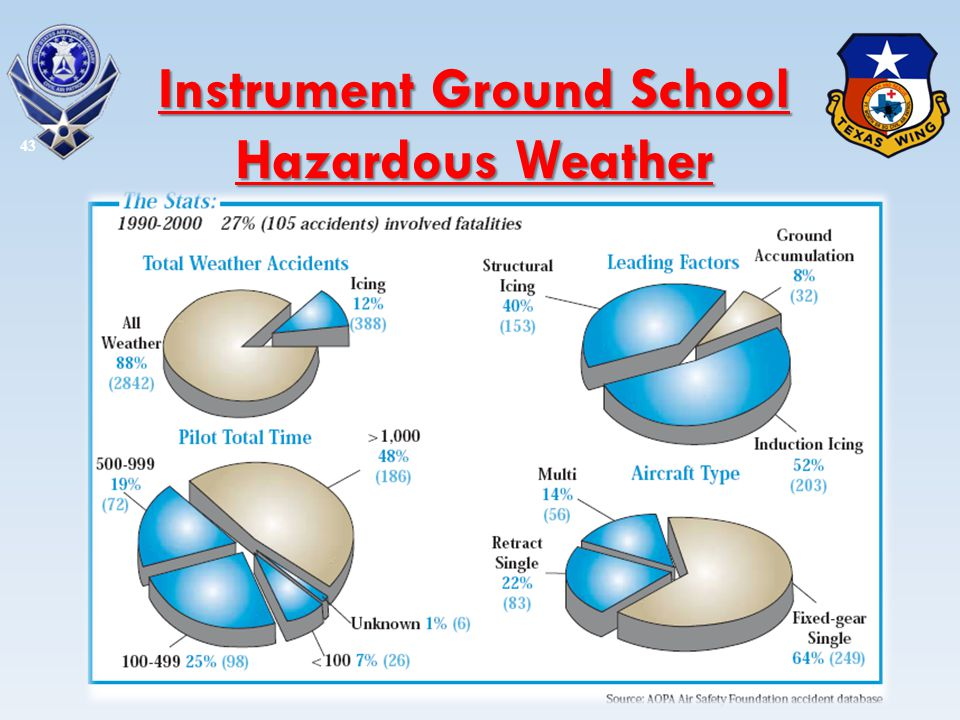 Instrument Ground School Hazardous Weather