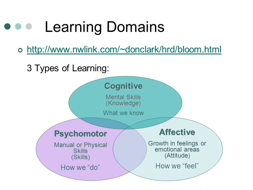 Learning Domains http://www.nwlink.com/~donclark/hrd/bloom.html