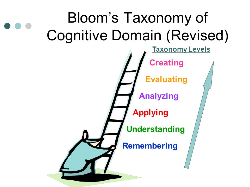Bloom's Taxonomy of Cognitive Domain (Revised)