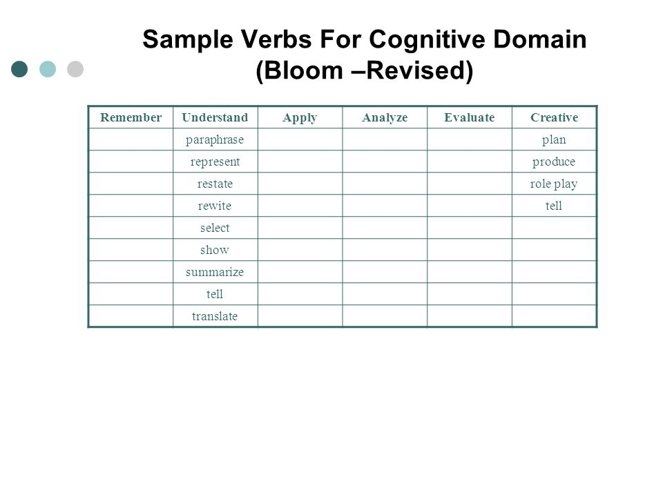 Sample Verbs For Cognitive Domain (Bloom –Revised)
