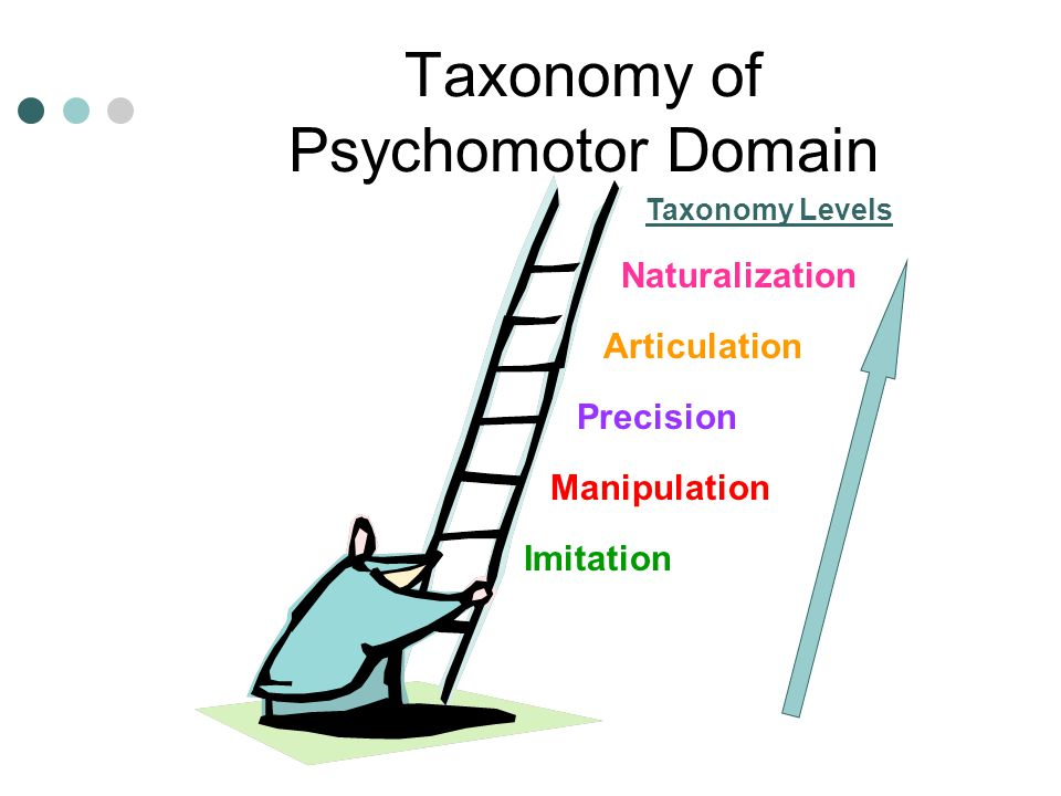 Taxonomy of Psychomotor Domain