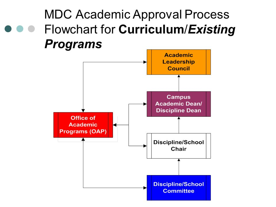 MDC Academic Approval Process Flowchart for Curriculum/Existing Programs