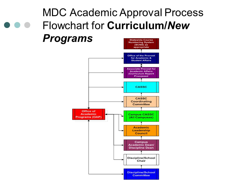 MDC Academic Approval Process Flowchart for Curriculum/New Programs