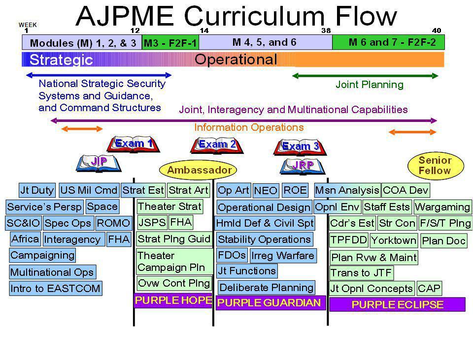 AJPME Curriculum Flow 10-02 & OPMEP