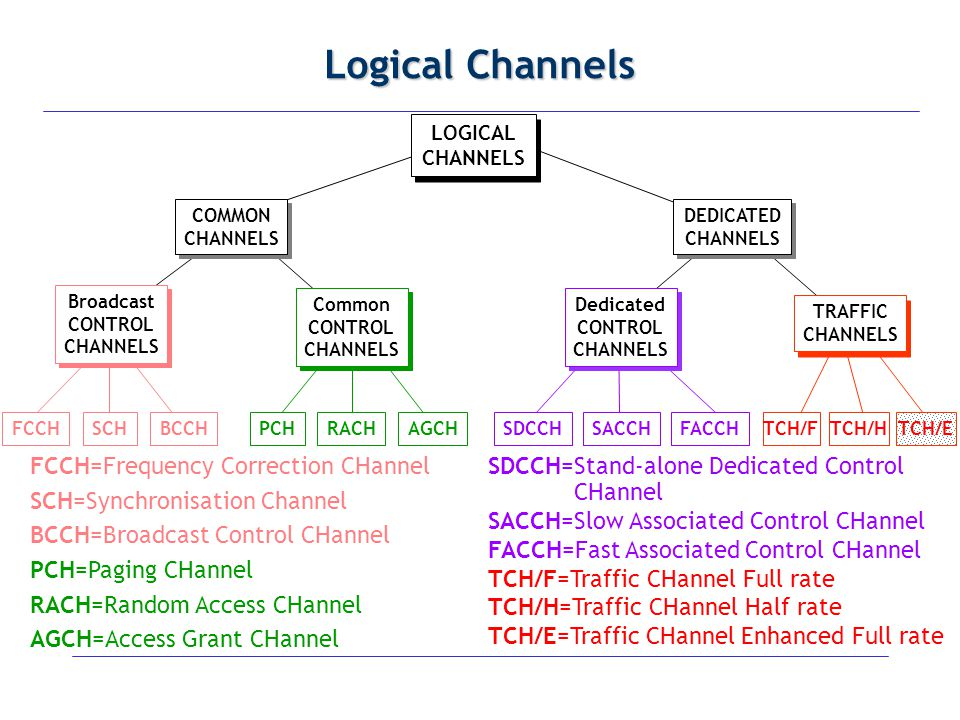 Logical Channels FCCH=Frequency Correction CHannel