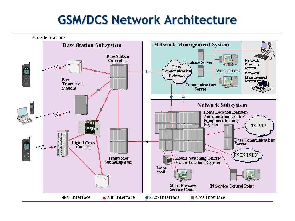 GSM/DCS Network Architecture