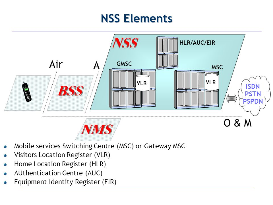 NSS Elements Air A O & M ISDN PSTN PSPDN