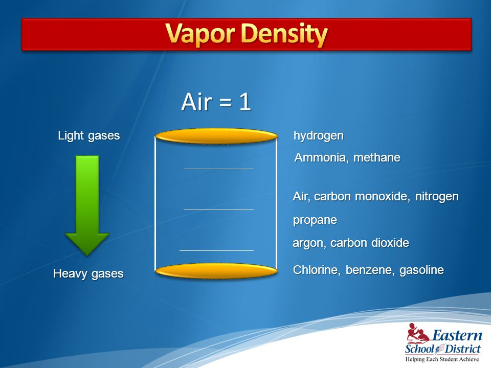 Vapor Density Air = 1 Light gases hydrogen Ammonia, methane