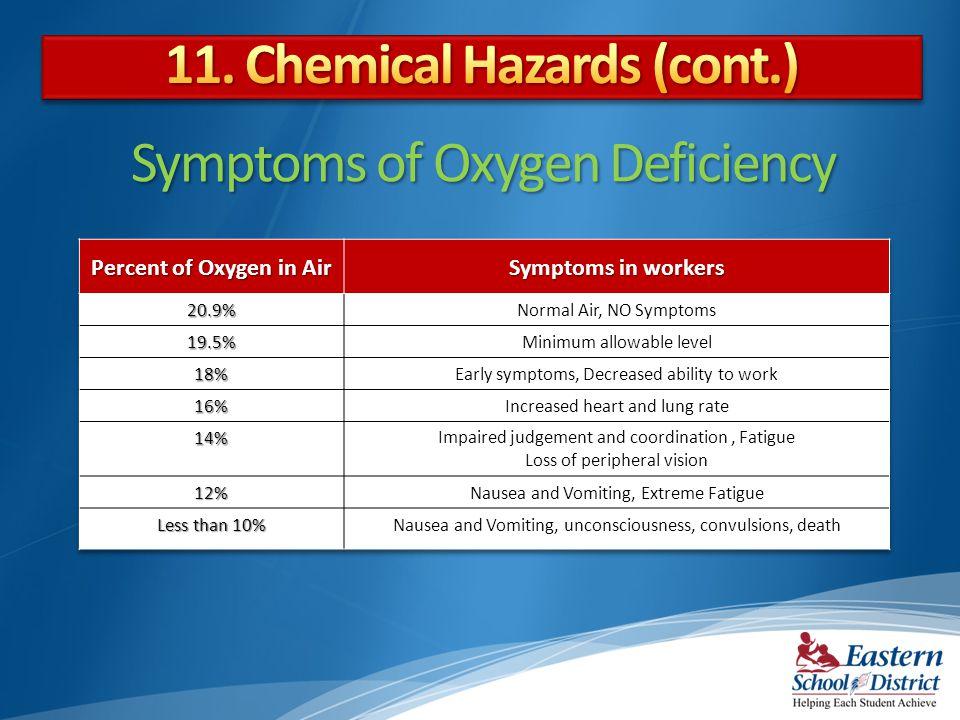 Symptoms of Oxygen Deficiency
