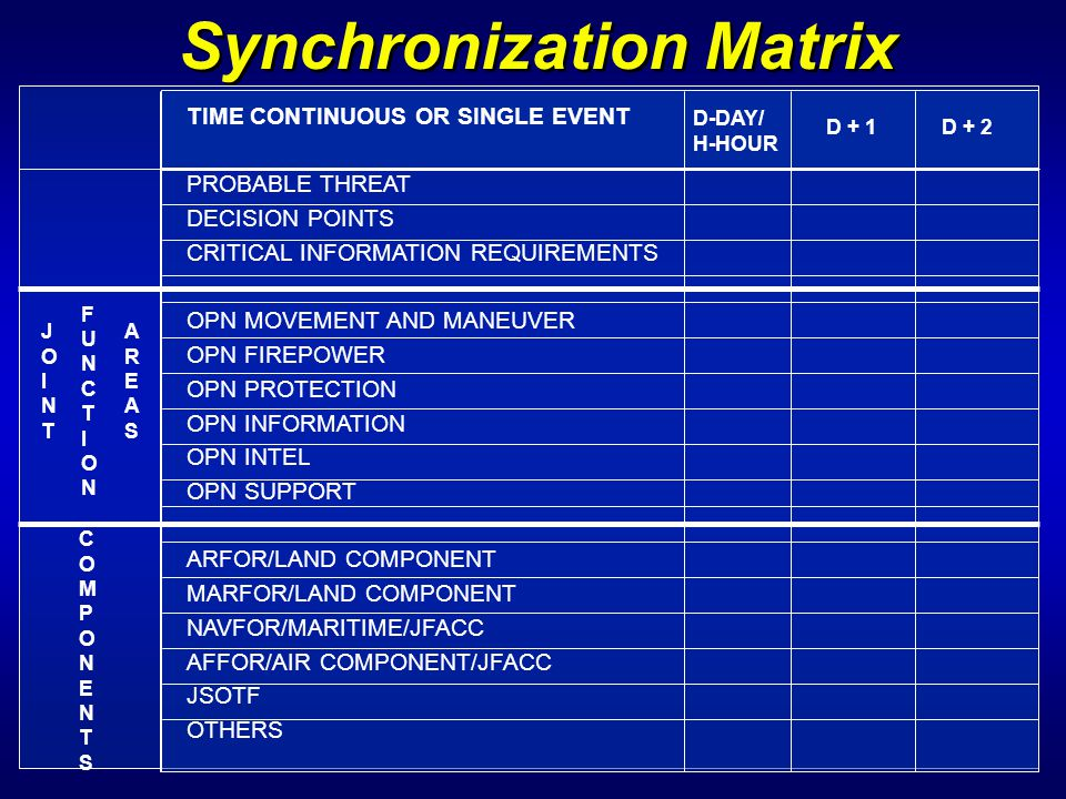 Synchronization Matrix