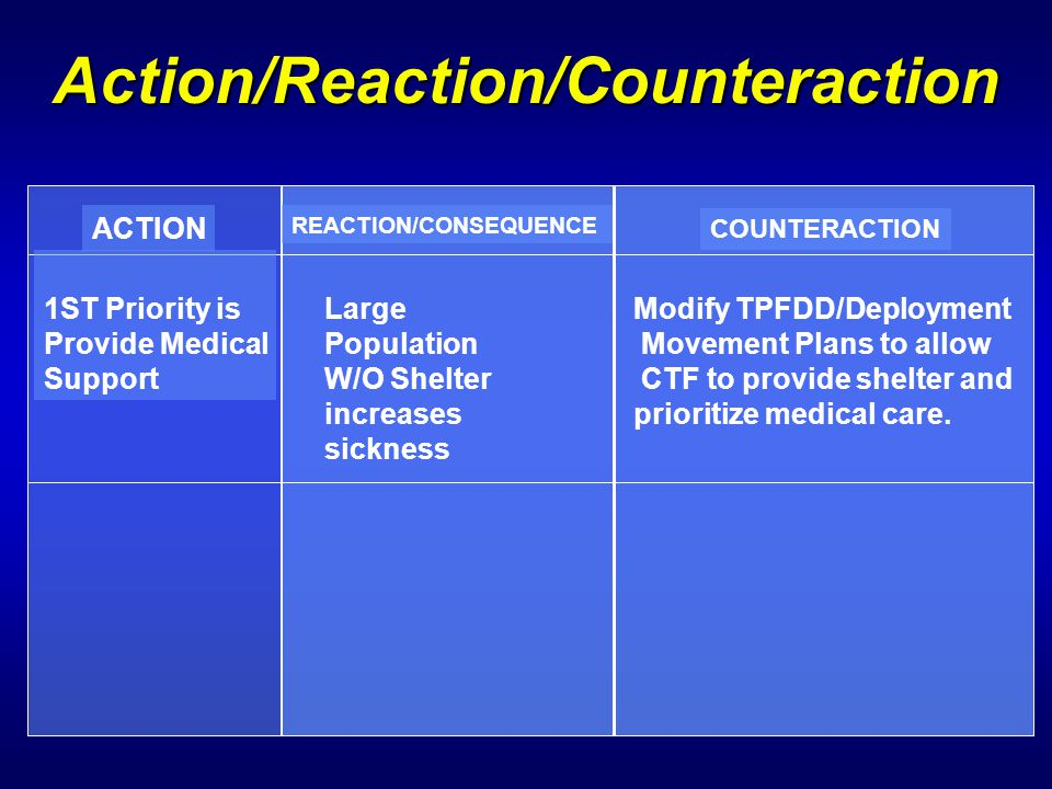 Action/Reaction/Counteraction