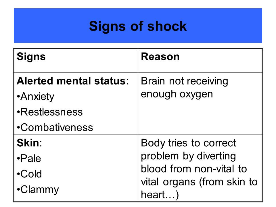 Signs of shock Signs Reason Alerted mental status: Anxiety