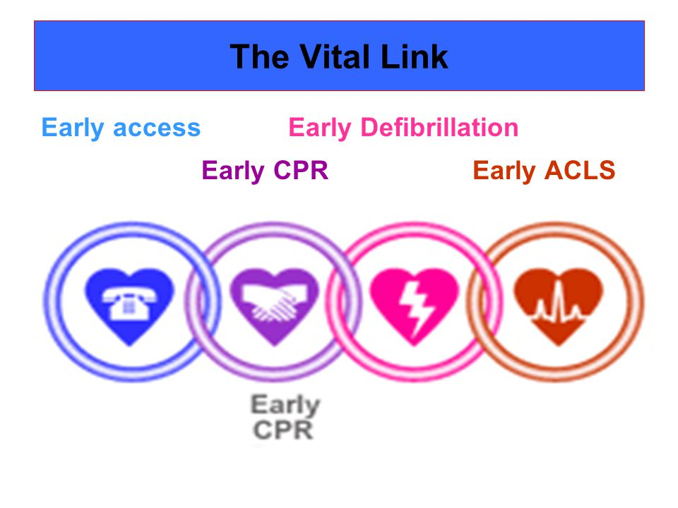 The Vital Link Early access Early Defibrillation Early CPR Early ACLS