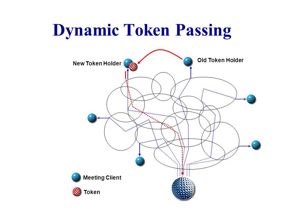 Dynamic Token Passing Old Token Holder New Token Holder Meeting Client