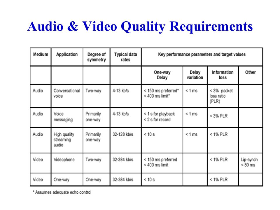 Audio & Video Quality Requirements